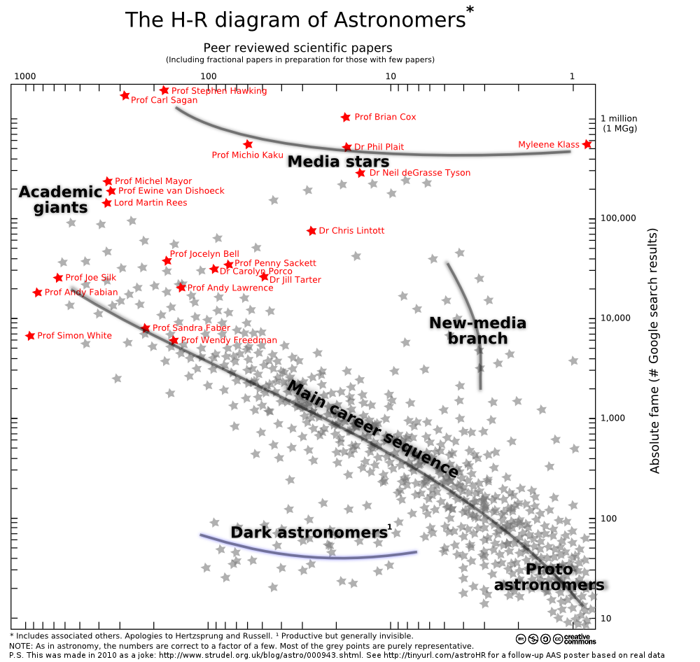 hertzsprung–russell diagram of astronomers - starship ... hr diagram poster