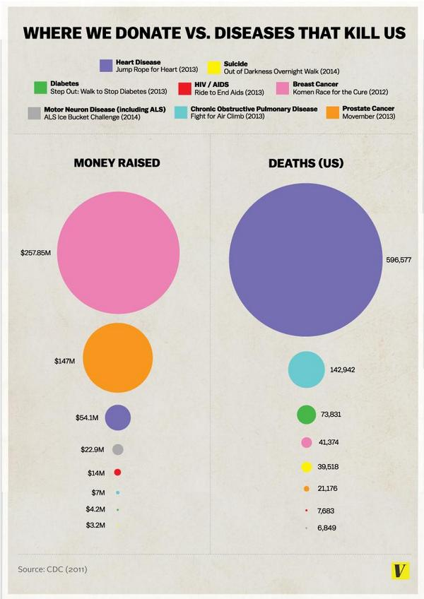 Money raised vs deaths